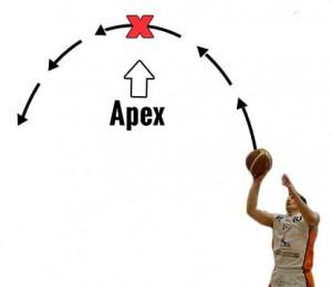 basketball arc